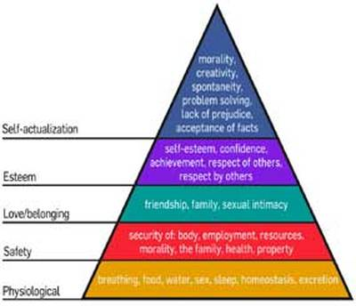 What assessments are associated with Abraham Maslow's Self-Actualization theory?